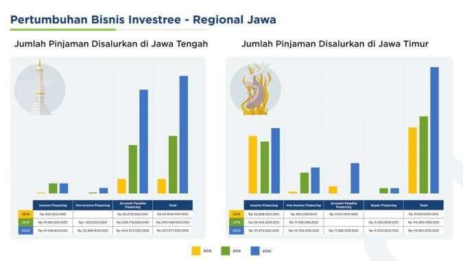 Investree terus akselerasi UKM di Jawa Tengah dan Jawa Timur