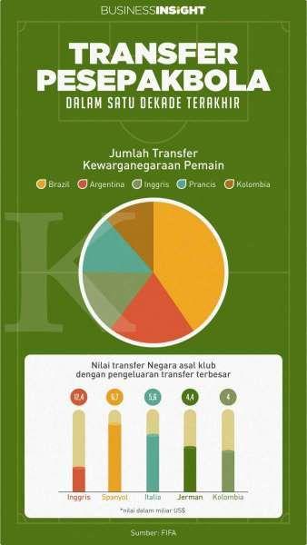 Transfer Pemain