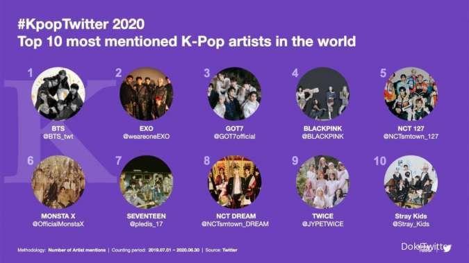 10 tahun K-Pop di Twitter, BTS terbukti menjadi grup K-Pop terpopuler di Twitter.