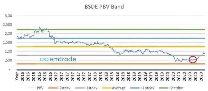 BSDE PBV Band