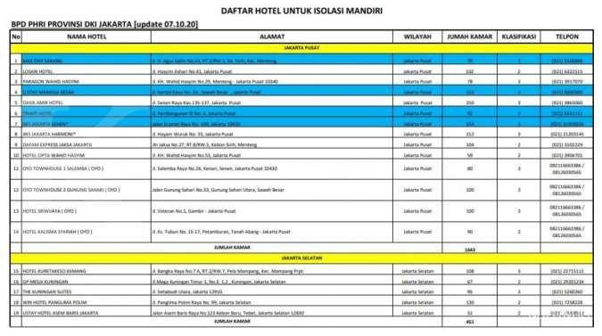Daftar Lengkap 33 Hotel Isolasi Mandiri Gratis Di Jakarta