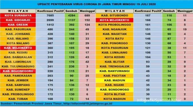 Selain dari enam wilayah zona merah, berikut penyebaran virus corona di Jawa Timur