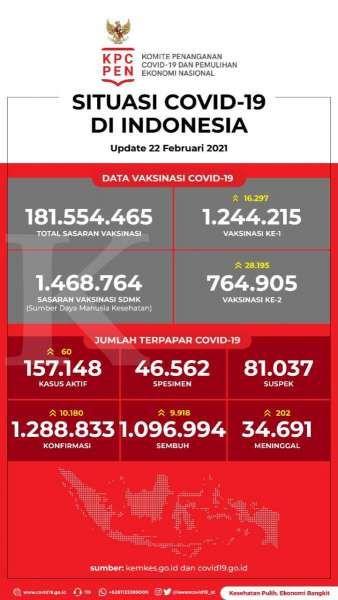 Data Vaksinasi Covid-19 pada 22 Februari 2021