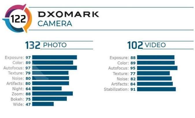 Penilaian kamera Samsung Galaxy S20 Ultra