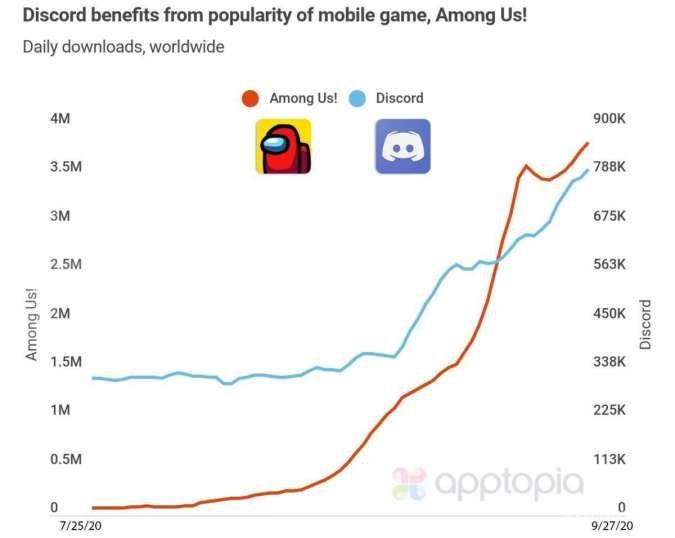 Grafik download Among Us & Discord | Apptopia