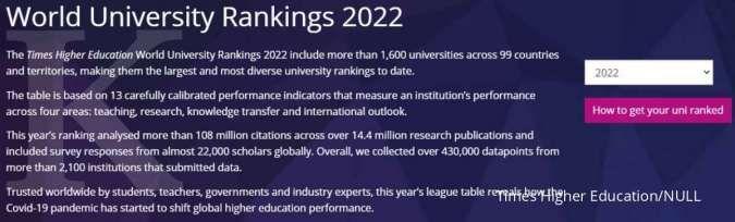 Universitas terbaik Indonesia versi THE WUR 2022, peringkat 1 bukan ITB atau UGM